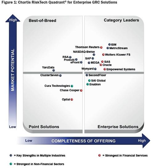Chartis Risktech Quadrant 174 For Enterprise Grc Solutions