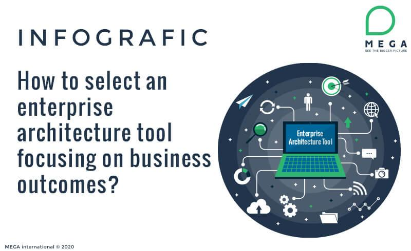How to select an enterprise architecture tool focusing on business outcomes?