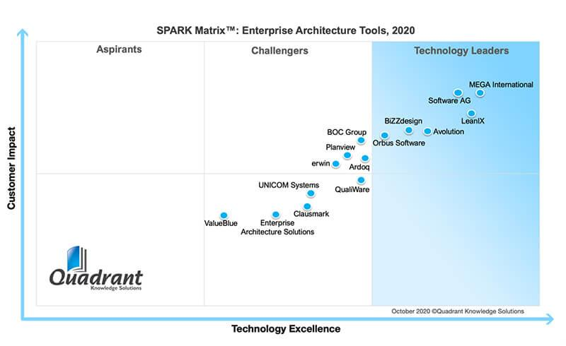MEGA recognized Clear Technology Leader in the 2020 EA Tools SPARK Matrix Report
