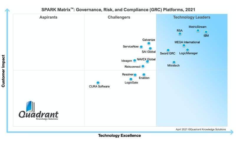 MEGA reconnu leader technologique par le rapport SPARK Matrix™ 2021 des plateformes de GRC