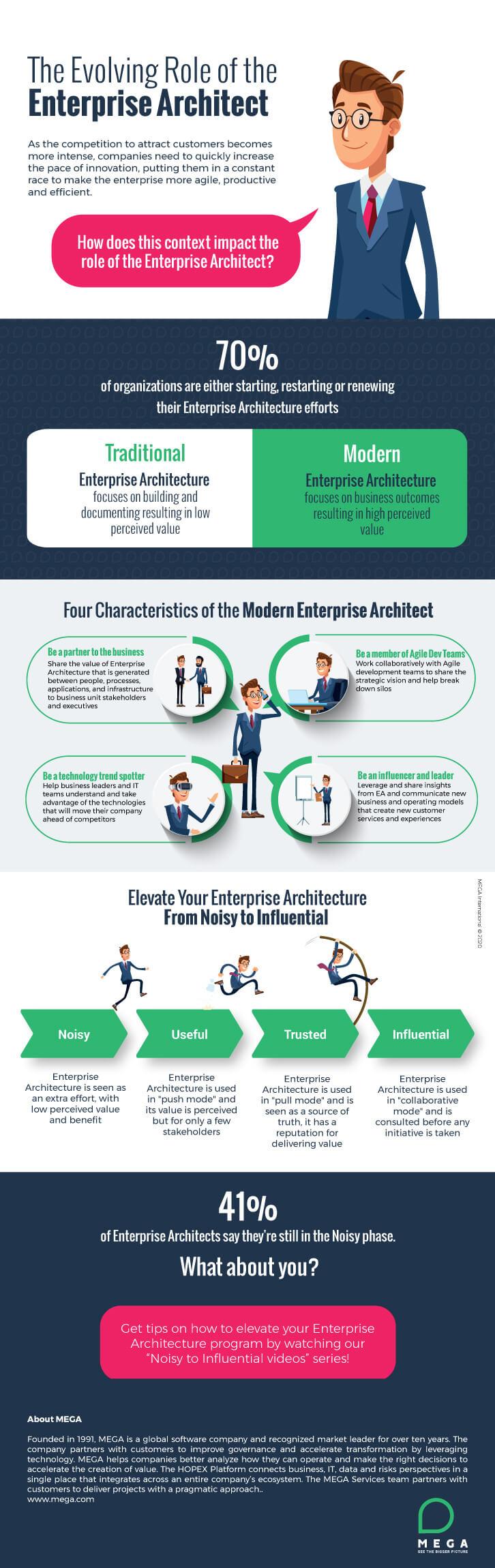 The Evolving Role of Enterprise Architect